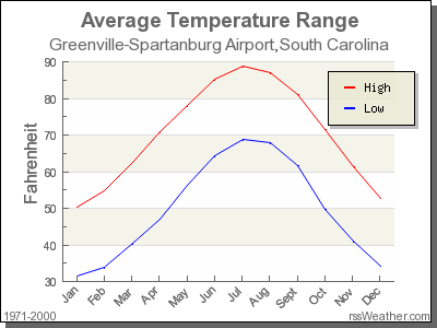 Average Temperature for Greenville-Spartanburg Airport, South Carolina